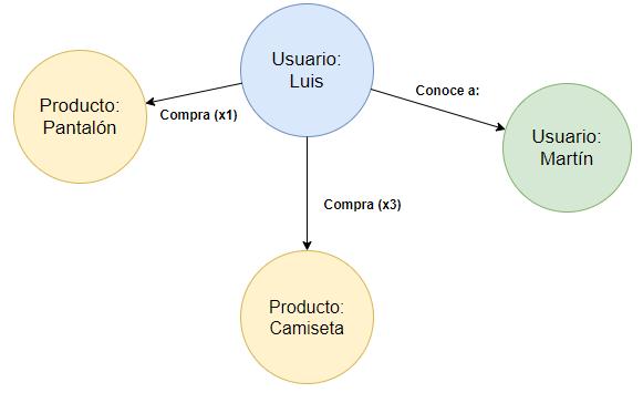 Ejemplo base de datos grafos