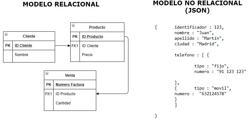 Diferencia entre un modelo relacional y no relacional en base de datos