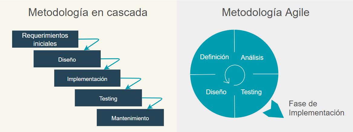 Diferencia entre el proceso de la metodología tradicional en cascada y la metodología agile