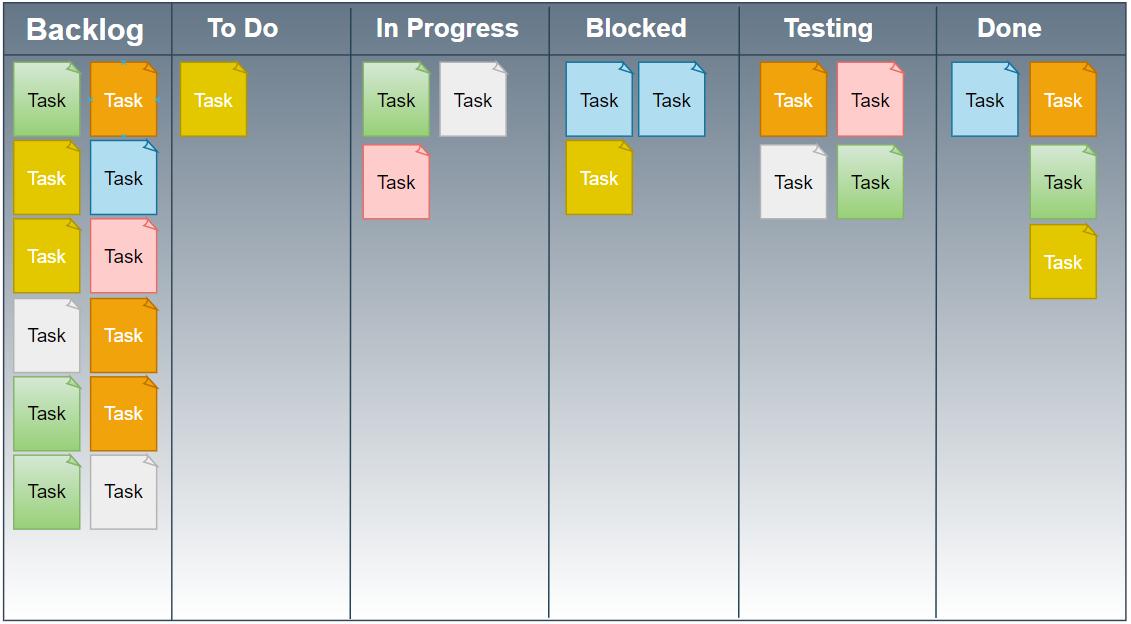 Ejemplo de tablero de kanban con sus fases para metodología agile